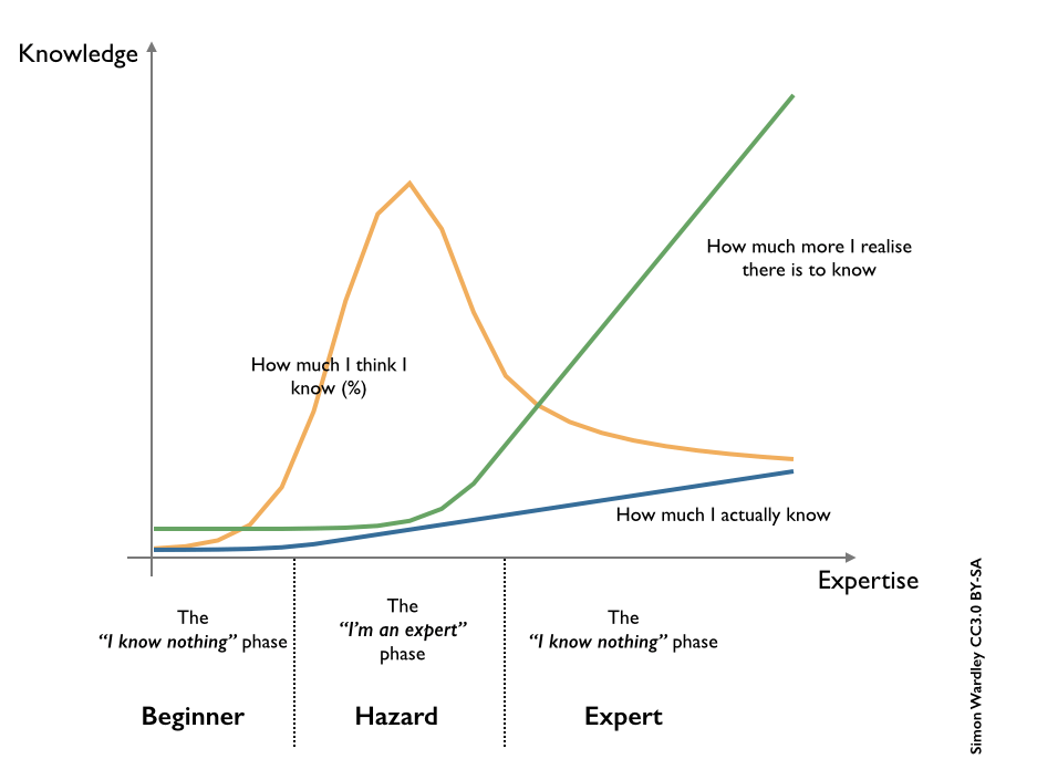knowledge-expertise-graph